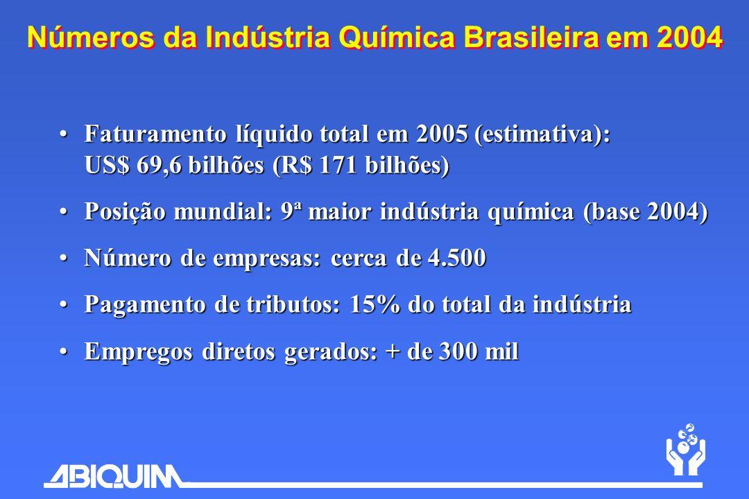 Faturamento líquido total em 2005 (estimativa): US$ 69,6 bilhões (R$ 171 bilhões)Faturamento líquido total em 2005 (estimativa): US$ 69,6 bilhões (R$
