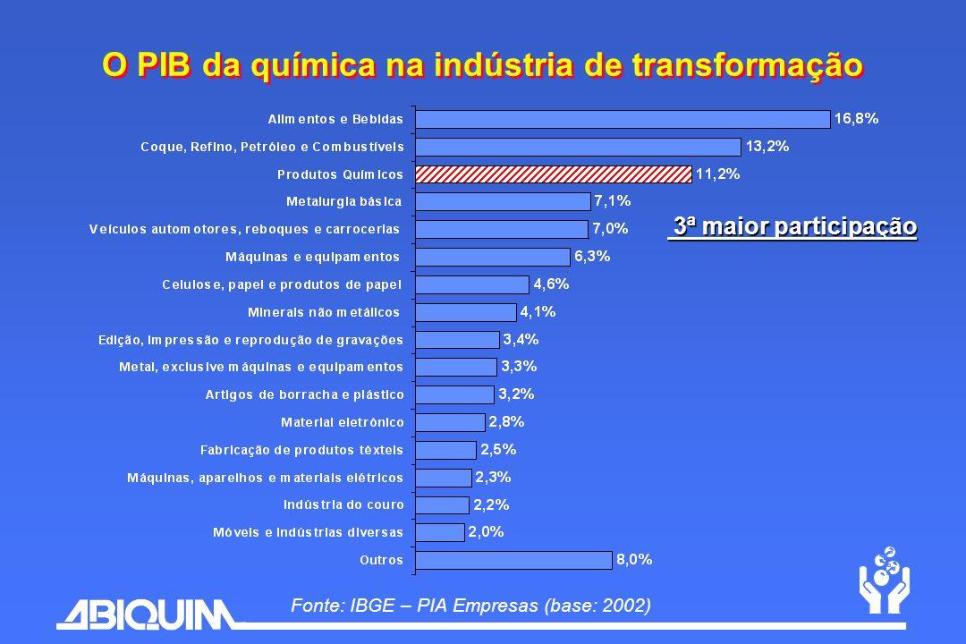 Fonte: IBGE – PIA Empresas (base: 2002) O PIB da química na indústria de transformação 3ª maior participação 3ª maior participação
