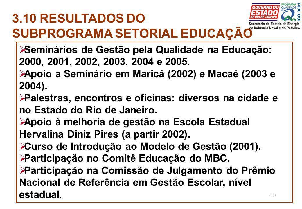 17 3.10 RESULTADOS DO SUBPROGRAMA SETORIAL EDUCAÇÃO Seminários de Gestão pela Qualidade na Educação: 2000, 2001, 2002, 2003, 2004 e 2005. Apoio a Semi