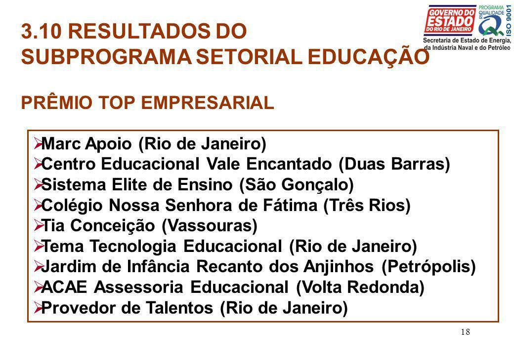 18 3.10 RESULTADOS DO SUBPROGRAMA SETORIAL EDUCAÇÃO PRÊMIO TOP EMPRESARIAL Marc Apoio (Rio de Janeiro) Centro Educacional Vale Encantado (Duas Barras)