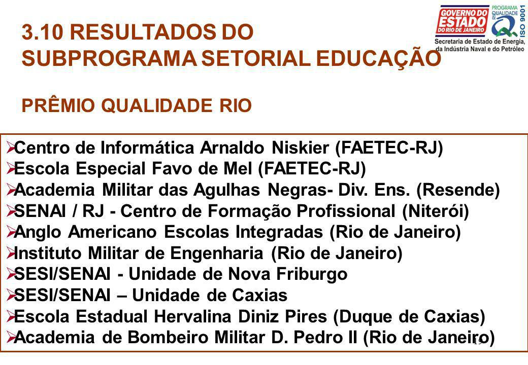 19 3.10 RESULTADOS DO SUBPROGRAMA SETORIAL EDUCAÇÃO PRÊMIO QUALIDADE RIO Centro de Informática Arnaldo Niskier (FAETEC-RJ) Escola Especial Favo de Mel