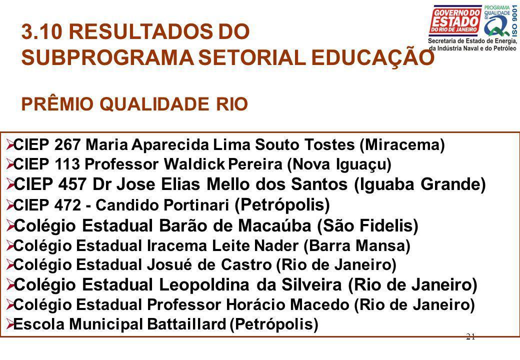 21 3.10 RESULTADOS DO SUBPROGRAMA SETORIAL EDUCAÇÃO PRÊMIO QUALIDADE RIO CIEP 267 Maria Aparecida Lima Souto Tostes (Miracema) CIEP 113 Professor Wald