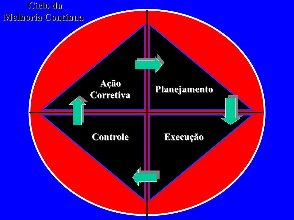 quem não mede não controla, quem não controla, não gerencia IMPORTÂNCIA das MEDIDAS