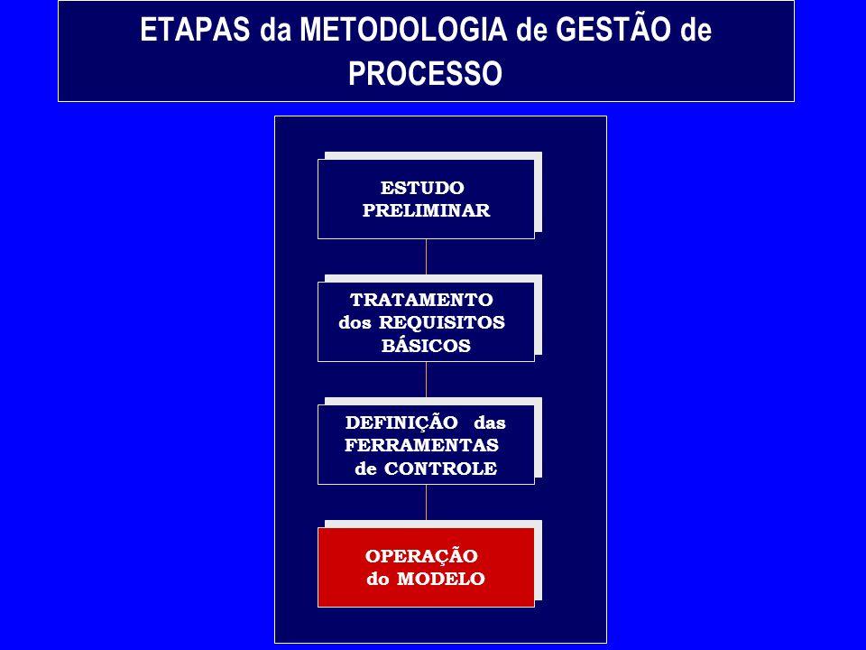 FERRAMENTAS úteis à GESTÃO de PROCESSOS REUNIÃO de ANÁLISE CRÍTICA AUDITORIAAUTO-AVALIAÇÃO
