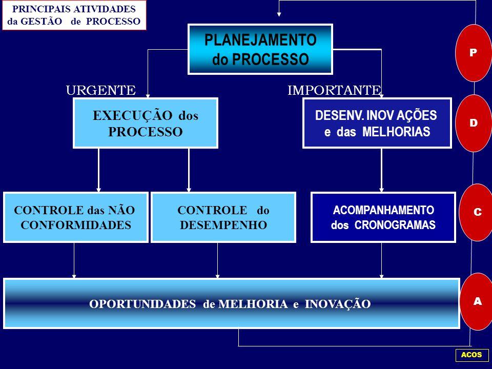 ETAPAS da METODOLOGIA de GESTÃO de PROCESSO ESTUDO PRELIMINAR ESTUDO PRELIMINAR OPERAÇÃO do MODELO OPERAÇÃO do MODELO DEFINIÇÃO das FERRAMENTAS de CON