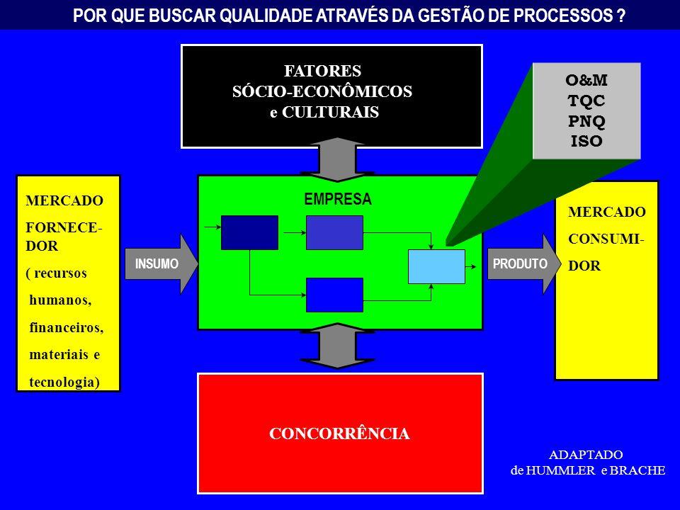 CONCORRÊNCIA MERCADO FORNECE- DOR ( recursos humanos, financeiros, materiais e tecnologia) MERCADO CONSUMI- DOR EMPRESA POR QUE BUSCAR QUALIDADE ATRAVÉS DA GESTÃO DE PROCESSOS .