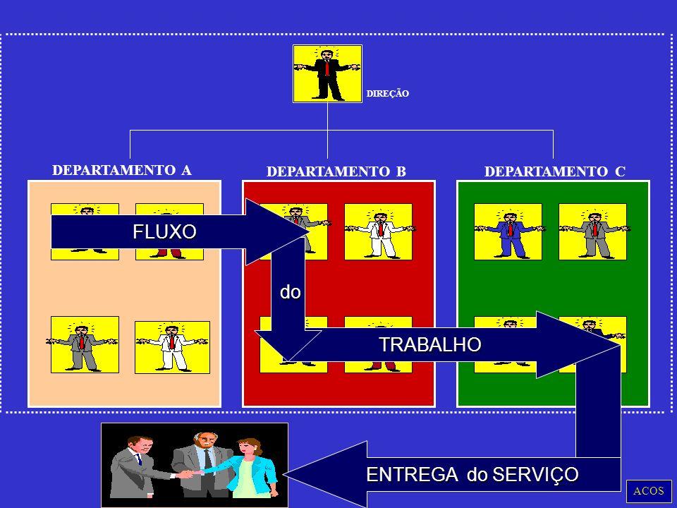 DEPARTAMENTO A DEPARTAMENTO B DEPARTAMENTO C DIREÇÃO ACOS TRABALHO do do FLUXO ENTREGA do SERVIÇO
