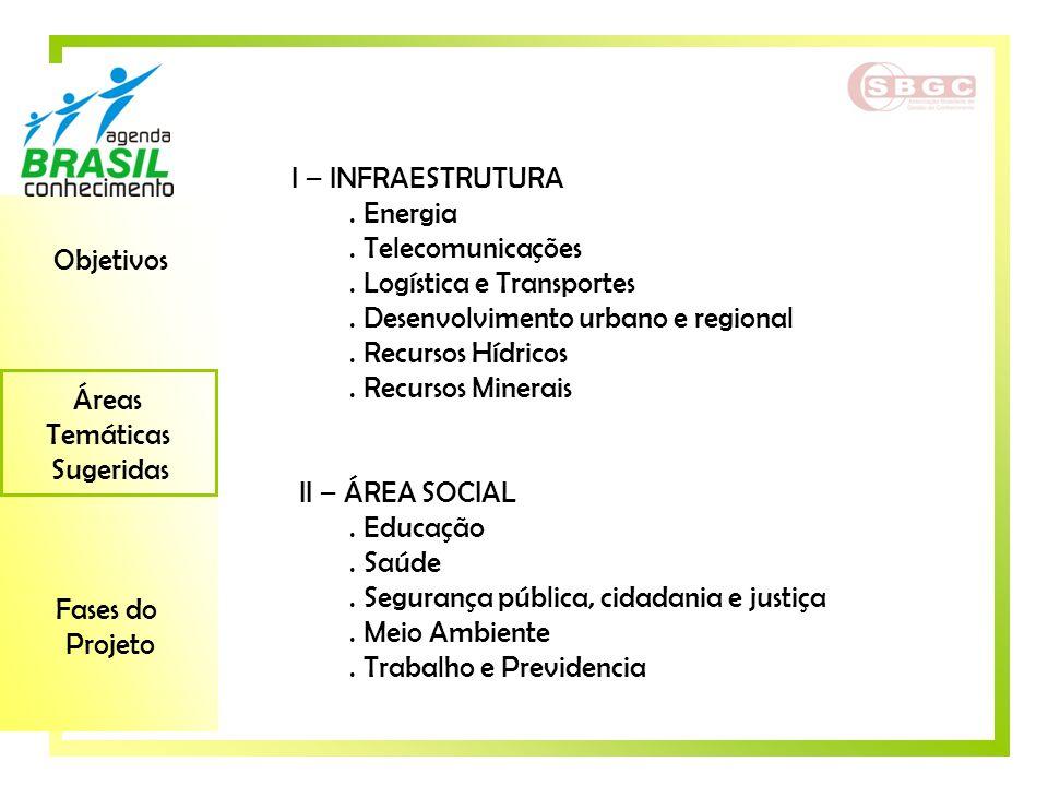 Objetivos Áreas Temáticas Sugeridas Fases do Projeto I – INFRAESTRUTURA. Energia. Telecomunicações. Logística e Transportes. Desenvolvimento urbano e