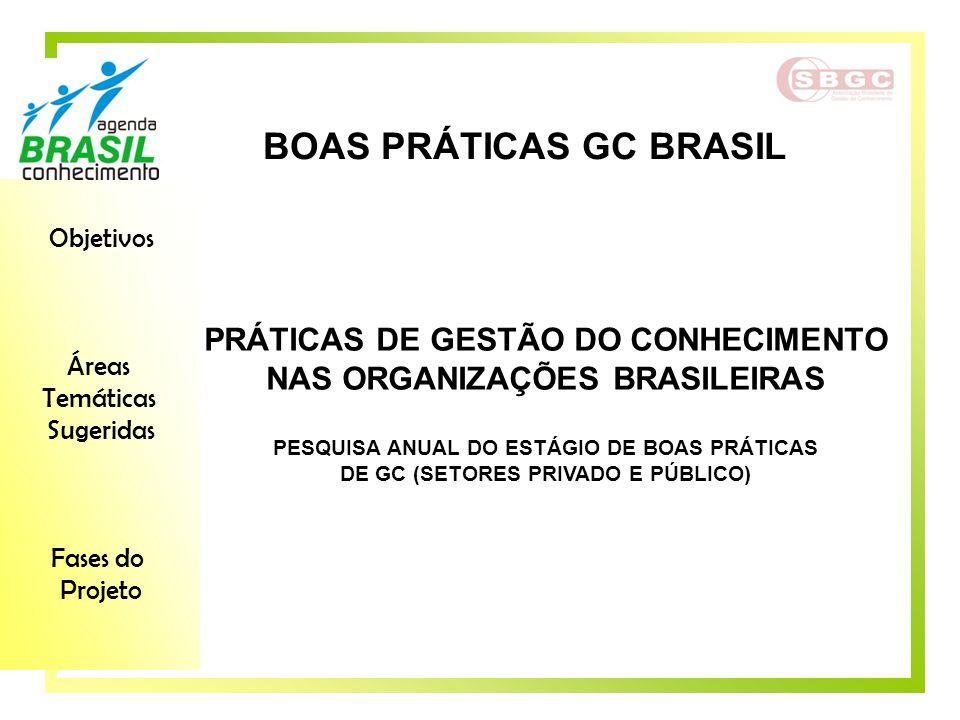 Objetivos Áreas Temáticas Sugeridas Fases do Projeto PRÁTICAS DE GESTÃO DO CONHECIMENTO NAS ORGANIZAÇÕES BRASILEIRAS PESQUISA ANUAL DO ESTÁGIO DE BOAS