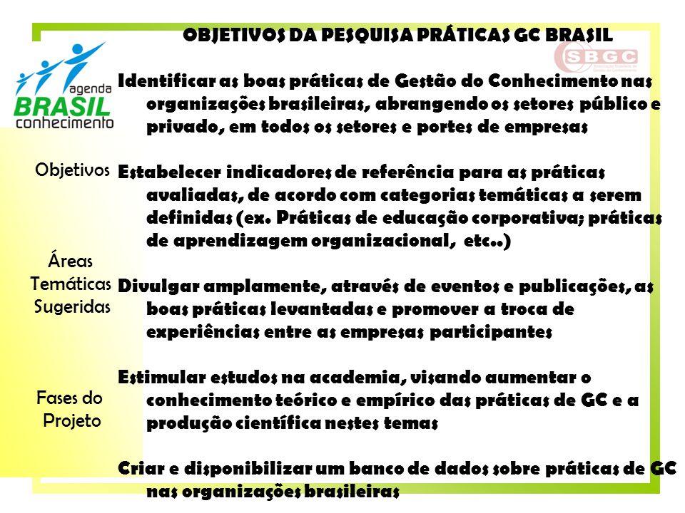 Objetivos Áreas Temáticas Sugeridas Fases do Projeto OBJETIVOS DA PESQUISA PRÁTICAS GC BRASIL Identificar as boas práticas de Gestão do Conhecimento n