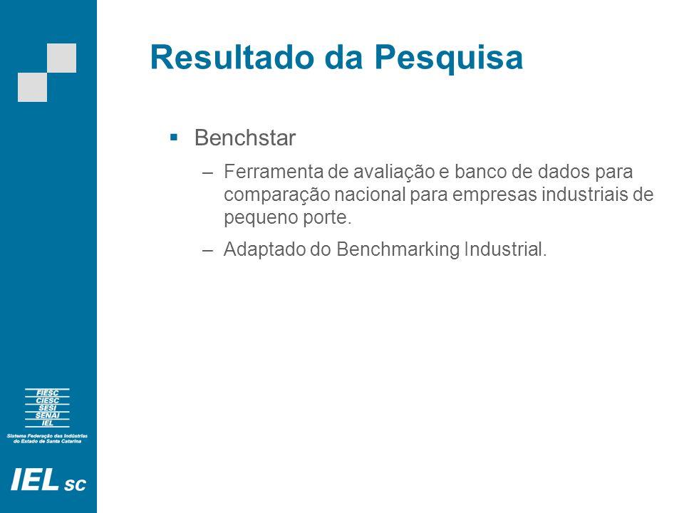 Resultado da Pesquisa Benchstar –Ferramenta de avaliação e banco de dados para comparação nacional para empresas industriais de pequeno porte. –Adapta