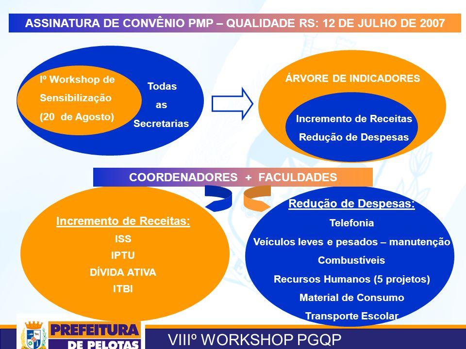 VIIIº WORKSHOP PGQP Iº Workshop de Sensibilização (20 de Agosto) Todas as Secretarias ÁRVORE DE INDICADORES Incremento de Receitas Redução de Despesas
