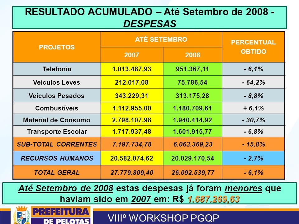 VIIIº WORKSHOP PGQP RESULTADO ACUMULADO – Até Setembro de 2008 - DESPESAS PROJETOS ATÉ SETEMBRO PERCENTUAL OBTIDO 20072008 Telefonia1.013.487,93951.367,11- 6,1% Veículos Leves212.017,0875.786,54- 64,2% Veículos Pesados343.229,31313.175,28- 8,8% Combustíveis1.112.955,001.180.709,61+ 6,1% Material de Consumo2.798.107,981.940.414,92- 30,7% Transporte Escolar1.717.937,481.601.915,77- 6,8% SUB-TOTAL CORRENTES7.197.734,786.063.369,23- 15,8% RECURSOS HUMANOS20.582.074,6220.029.170,54- 2,7% TOTAL GERAL27.779.809,4026.092.539,77- 6,1% 1.687.269,63 Até Setembro de 2008 estas despesas já foram menores que haviam sido em 2007 em: R$ 1.687.269,63