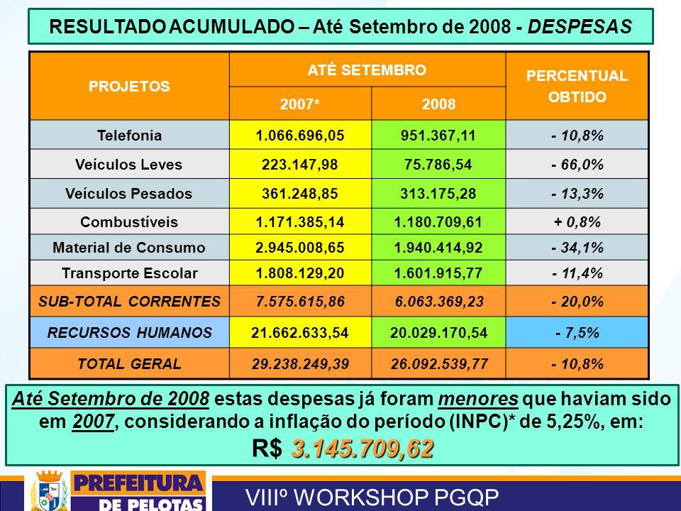 VIIIº WORKSHOP PGQP RESULTADO ACUMULADO – Até Setembro de 2008 - DESPESAS PROJETOS ATÉ SETEMBRO PERCENTUAL OBTIDO 2007*2008 Telefonia1.066.696,05951.3