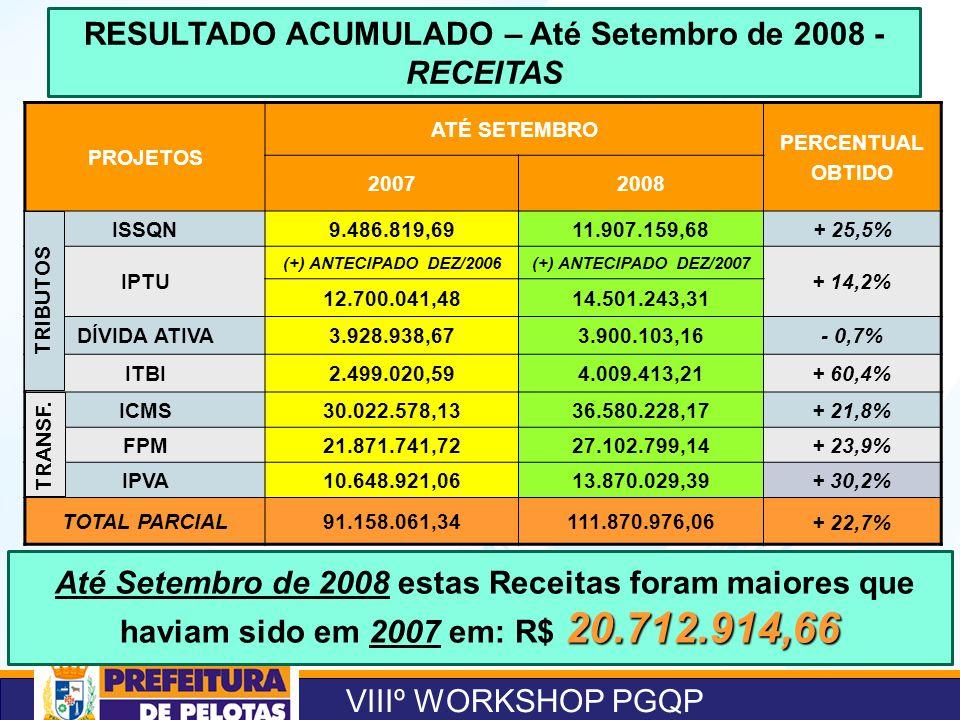 VIIIº WORKSHOP PGQP RESULTADO ACUMULADO – Até Setembro de 2008 - RECEITAS PROJETOS ATÉ SETEMBRO PERCENTUAL OBTIDO 20072008 ISSQN9.486.819,6911.907.159,68+ 25,5% IPTU (+) ANTECIPADO DEZ/2006(+) ANTECIPADO DEZ/2007 + 14,2% 12.700.041,4814.501.243,31 DÍVIDA ATIVA3.928.938,673.900.103,16- 0,7% ITBI2.499.020,594.009.413,21+ 60,4% ICMS30.022.578,1336.580.228,17+ 21,8% FPM21.871.741,7227.102.799,14+ 23,9% IPVA10.648.921,0613.870.029,39+ 30,2% TOTAL PARCIAL91.158.061,34111.870.976,06 + 22,7% 20.712.914,66 Até Setembro de 2008 estas Receitas foram maiores que haviam sido em 2007 em: R$ 20.712.914,66 TRIBUTOS TRANSF.