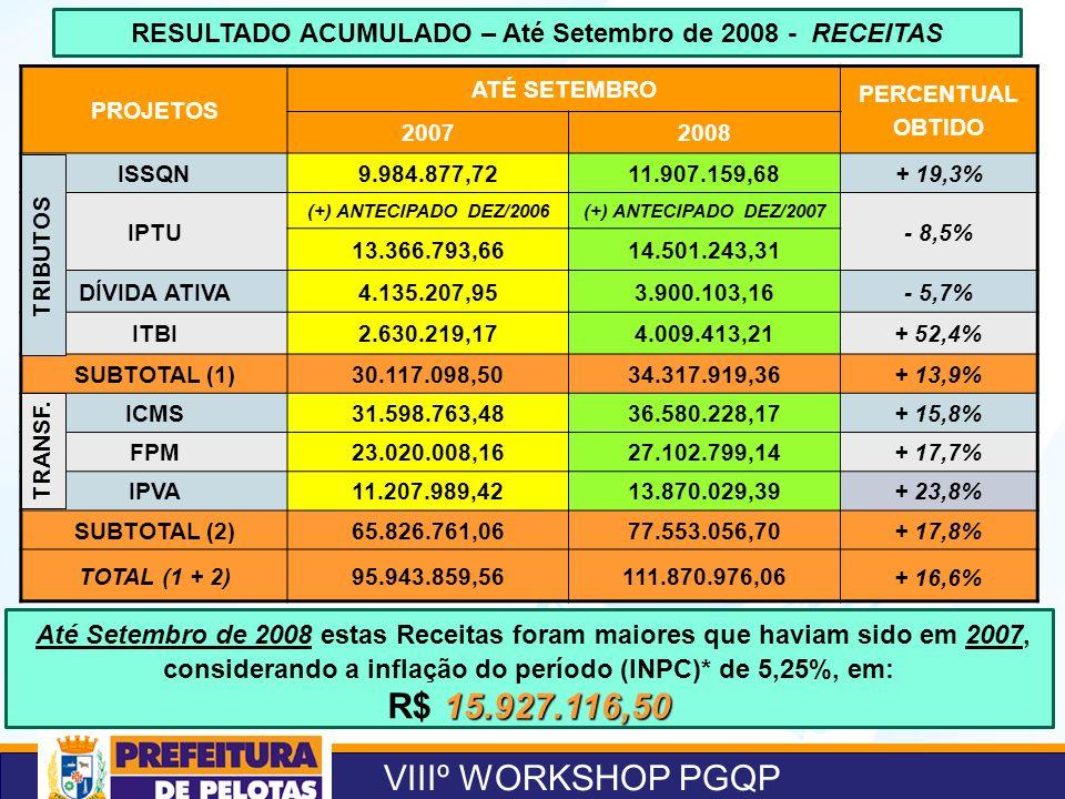 VIIIº WORKSHOP PGQP RESULTADO ACUMULADO – Até Setembro de 2008 - RECEITAS PROJETOS ATÉ SETEMBRO PERCENTUAL OBTIDO 20072008 ISSQN9.984.877,7211.907.159,68+ 19,3% IPTU (+) ANTECIPADO DEZ/2006(+) ANTECIPADO DEZ/2007 - 8,5% 13.366.793,6614.501.243,31 DÍVIDA ATIVA4.135.207,953.900.103,16- 5,7% ITBI2.630.219,174.009.413,21+ 52,4% SUBTOTAL (1)30.117.098,5034.317.919,36+ 13,9% ICMS31.598.763,4836.580.228,17+ 15,8% FPM23.020.008,1627.102.799,14+ 17,7% IPVA11.207.989,4213.870.029,39+ 23,8% SUBTOTAL (2)65.826.761,0677.553.056,70+ 17,8% TOTAL (1 + 2)95.943.859,56111.870.976,06 + 16,6% Até Setembro de 2008 estas Receitas foram maiores que haviam sido em 2007, considerando a inflação do período (INPC)* de 5,25%, em: 15.927.116,50 R$ 15.927.116,50 TRIBUTOS TRANSF.
