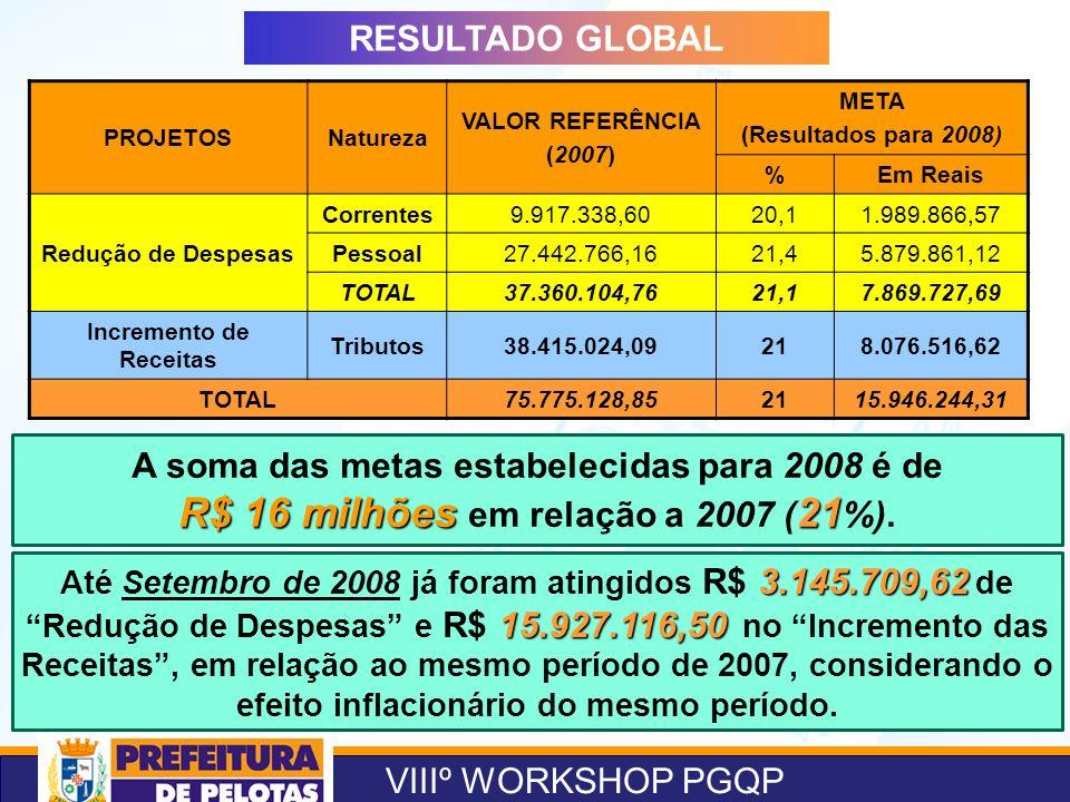 VIIIº WORKSHOP PGQP RESULTADO GLOBAL A soma das metas estabelecidas para 2008 é de R$ 16 milhões21 R$ 16 milhões em relação a 2007 ( 21 %). 3.145.709,