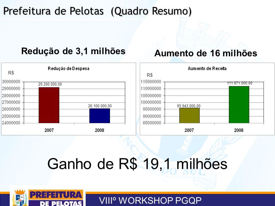 VIIIº WORKSHOP PGQP Prefeitura de Pelotas (Quadro Resumo) Aumento de 16 milhões Redução de 3,1 milhões Ganho de R$ 19,1 milhões 29.200.000,00 26.100.0