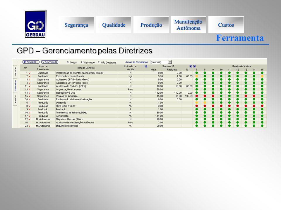 GPD – Gerenciamento pelas Diretrizes Ferramenta Segurança Qualidade Produção Manutenção Autônoma Custos