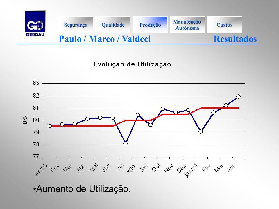 Aumento de Utilização. Paulo / Marco / Valdeci Resultados Segurança Qualidade Produção Manutenção Autônoma Custos