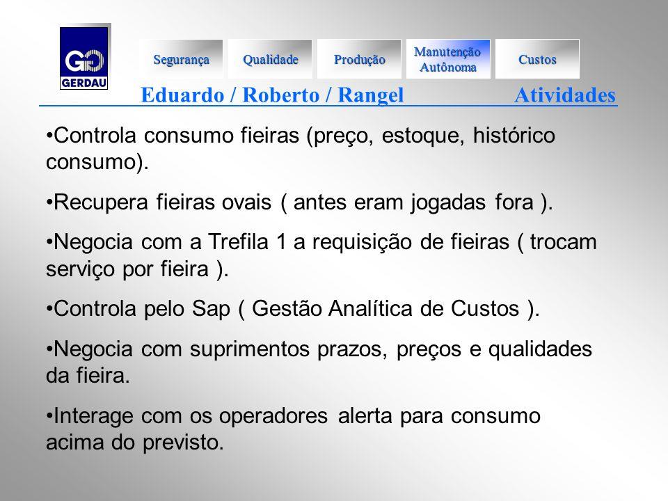 Eduardo / Roberto / Rangel Atividades Controla consumo fieiras (preço, estoque, histórico consumo). Recupera fieiras ovais ( antes eram jogadas fora )