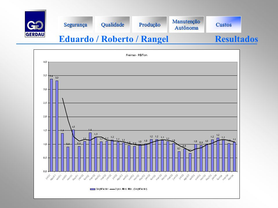 Eduardo / Roberto / Rangel Resultados Segurança Qualidade Produção Manutenção Autônoma Custos