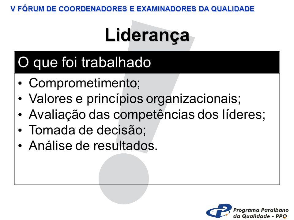 V FÓRUM DE COORDENADORES E EXAMINADORES DA QUALIDADE Liderança O que foi trabalhado Comprometimento; Valores e princípios organizacionais; Avaliação das competências dos líderes; Tomada de decisão; Análise de resultados.