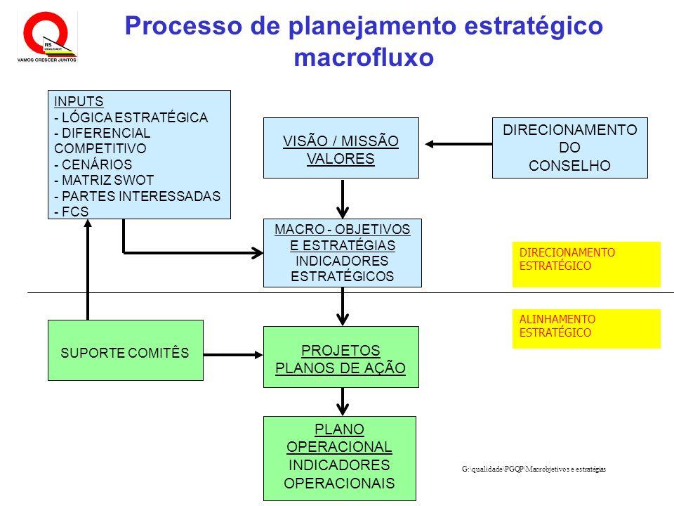 G:\qualidade\PGQP\Macrobjetivos e estratégias VISÃO / MISSÃO VALORES MACRO - OBJETIVOS E ESTRATÉGIAS INDICADORES ESTRATÉGICOS PROJETOS PLANOS DE AÇÃO