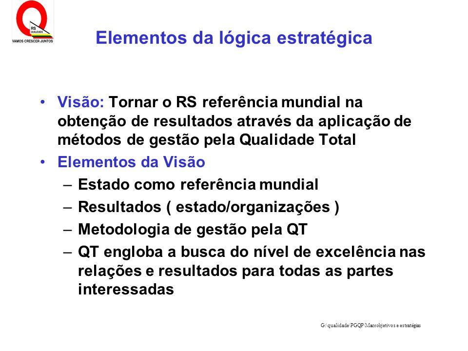 G:\qualidade\PGQP\Macrobjetivos e estratégias Elementos da lógica estratégica Visão: Tornar o RS referência mundial na obtenção de resultados através
