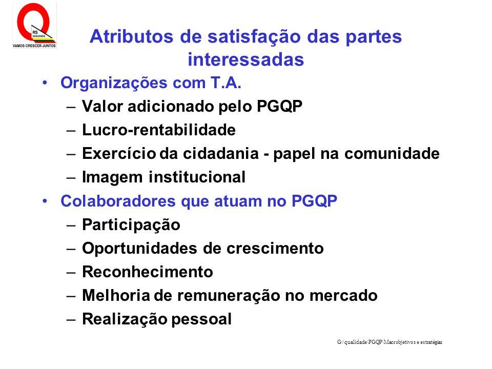 G:\qualidade\PGQP\Macrobjetivos e estratégias Atributos de satisfação das partes interessadas Organizações com T.A. –Valor adicionado pelo PGQP –Lucro