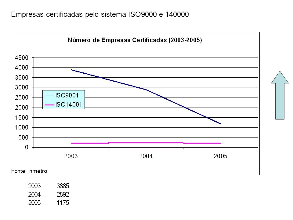 Empresas certificadas pelo sistema ISO9000 e 140000