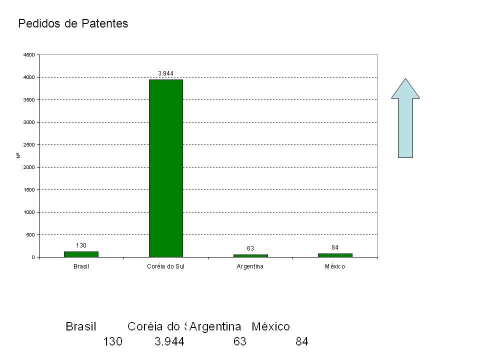 Pedidos de Patentes