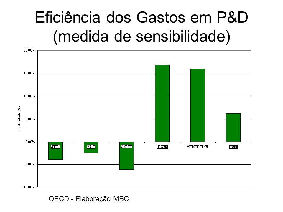 Eficiência dos Gastos em P&D (medida de sensibilidade) OECD - Elaboração MBC