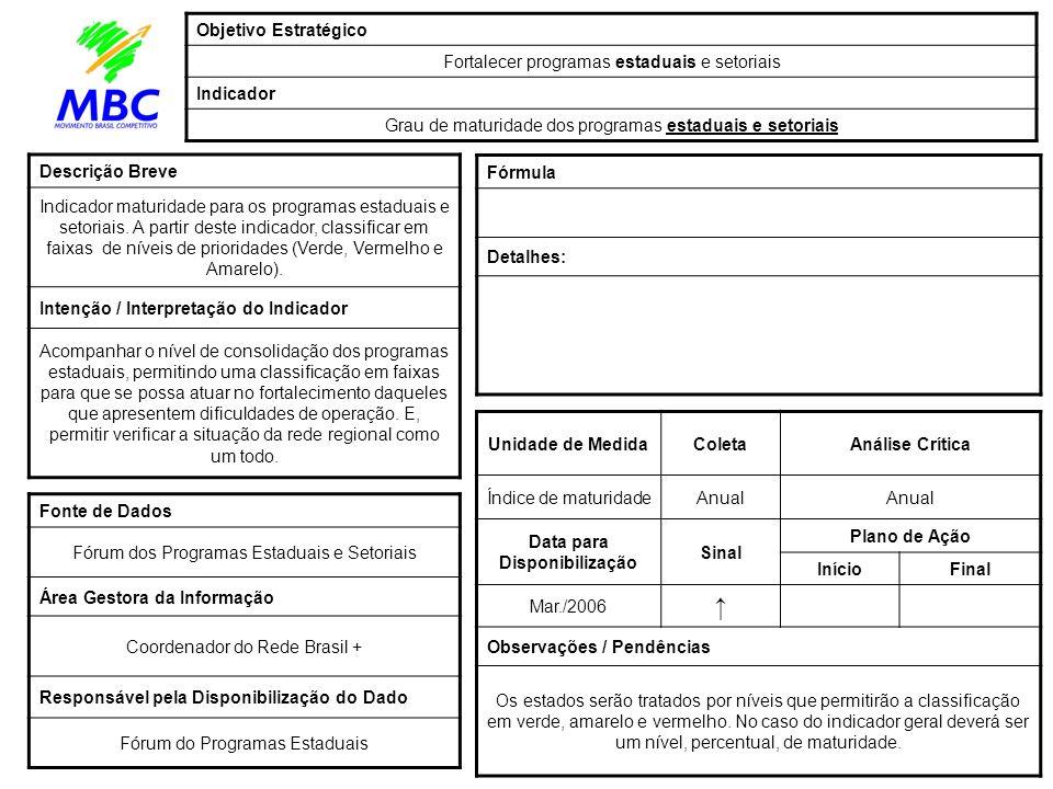 Unidade de MedidaColetaAnálise Crítica Índice de maturidadeAnual Data para Disponibilização Sinal Plano de Ação InícioFinal Mar./2006 Observações / Pe