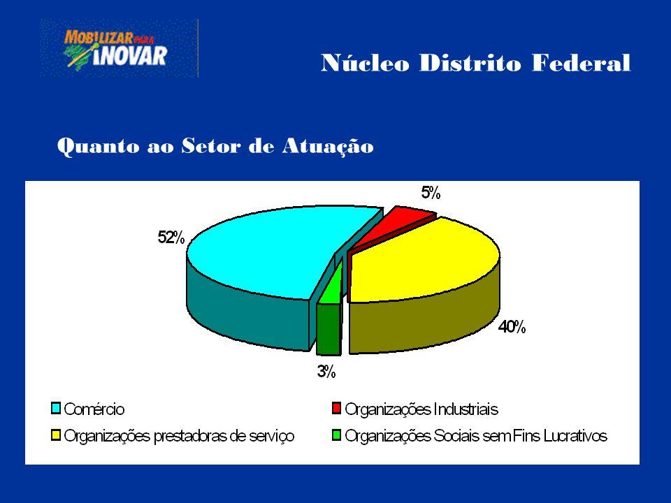 Núcleo Distrito Federal Quanto ao Setor de Atuação