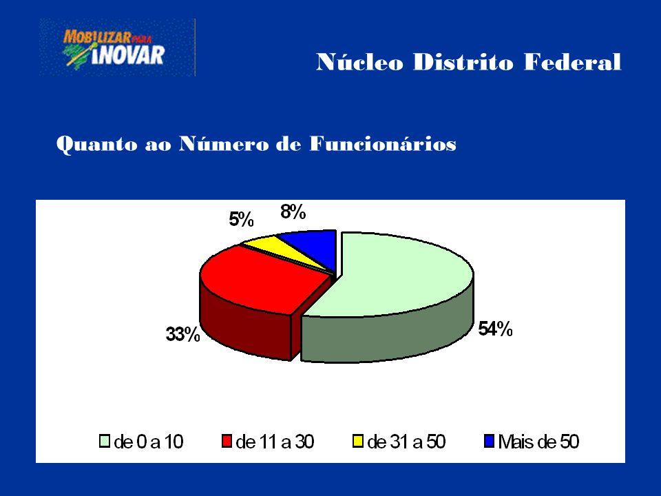 Núcleo Distrito Federal Quanto ao Número de Funcionários