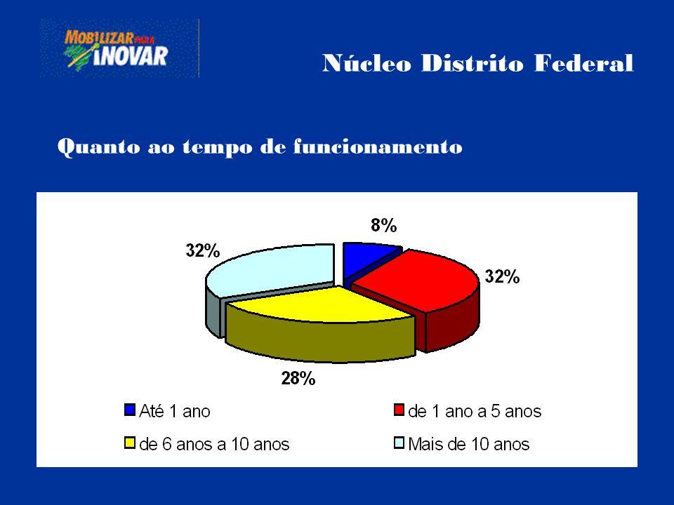 Núcleo Distrito Federal Quanto ao tempo de funcionamento