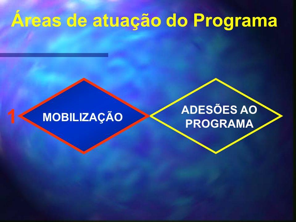 Áreas de atuação do Programa MOBILIZAÇÃO ADESÕES AO PROGRAMA 1