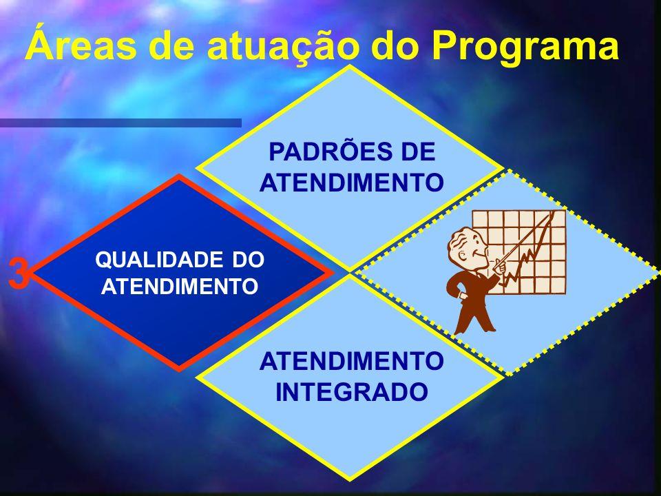 PADRÕES DE ATENDIMENTO QUALIDADE DO ATENDIMENTO INTEGRADO 3