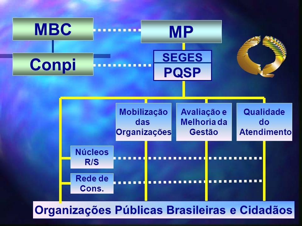 MBC SEGES PQSP Organizações Públicas Brasileiras e Cidadãos Núcleos R/S Rede de Cons. Mobilização das Organizações Avaliação e Melhoria da Gestão Qual
