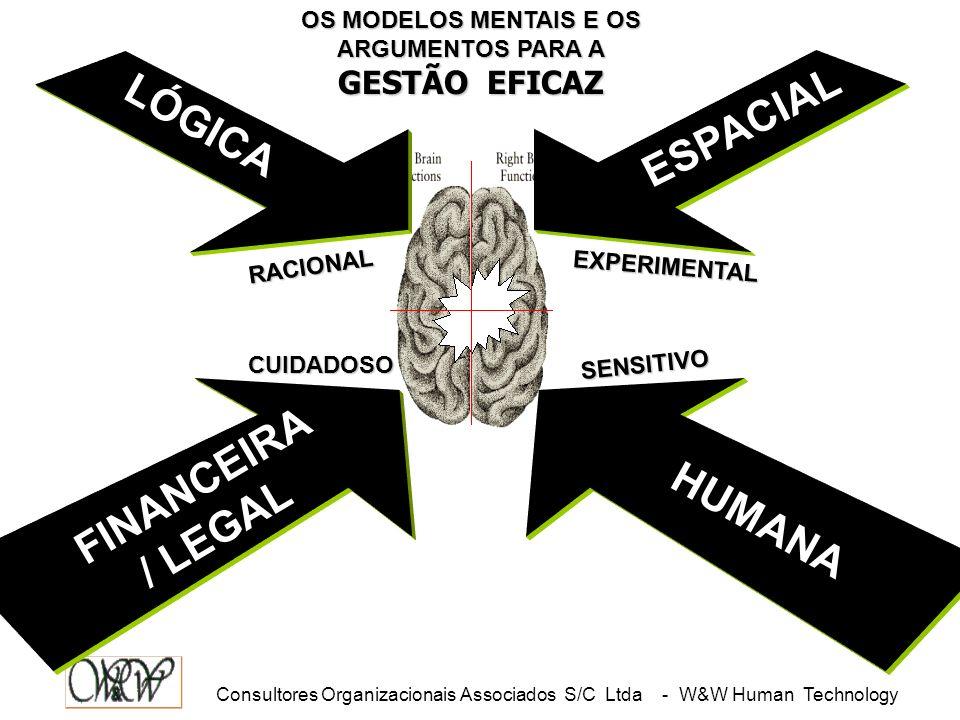 Consultores Organizacionais Associados S/C Ltda - W&W Human Technology CONFLITOS DE LÓGICO SENSITIVO EXPERIMENTAL CUIDADOSO