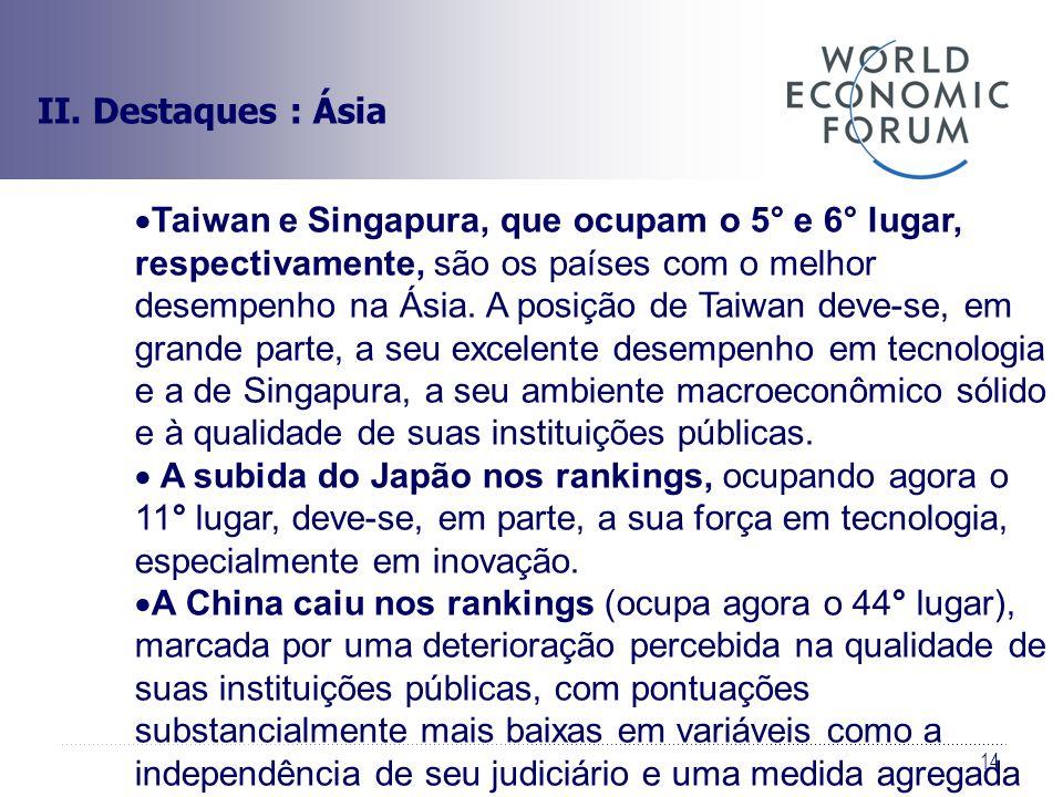 14 II. Destaques : Ásia Taiwan e Singapura, que ocupam o 5° e 6° lugar, respectivamente, são os países com o melhor desempenho na Ásia. A posição de T