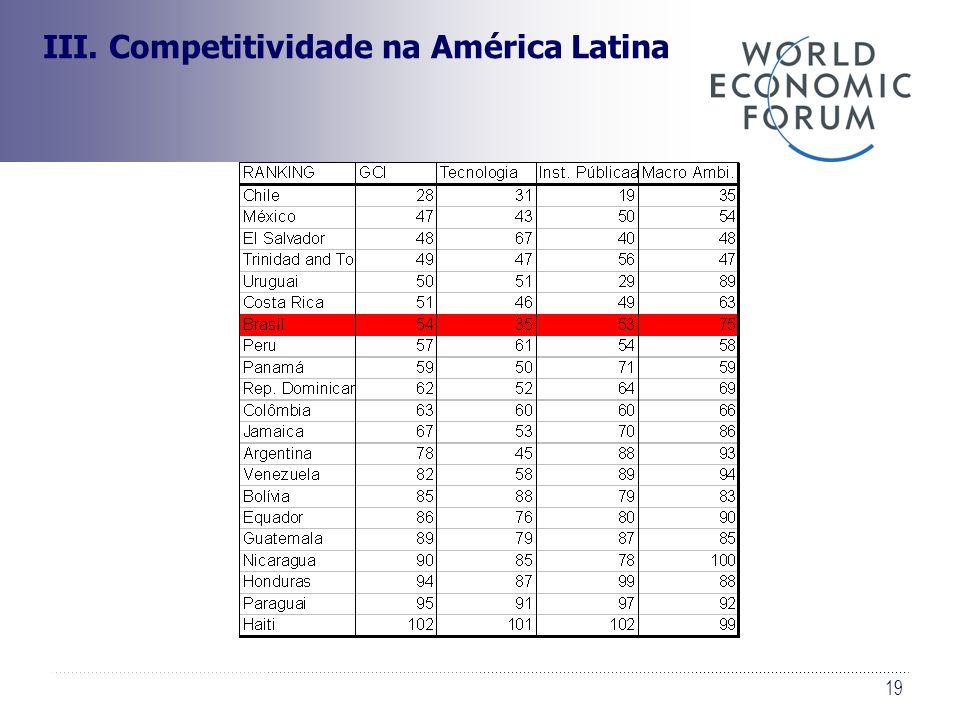 19 III. Competitividade na América Latina