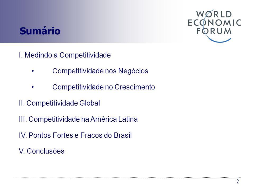 2 Sumário I. Medindo a Competitividade Competitividade nos Negócios Competitividade no Crescimento II. Competitividade Global III. Competitividade na