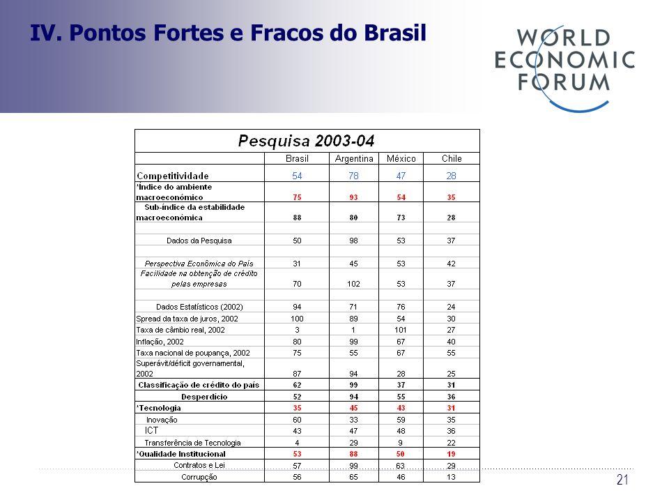 21 IV. Pontos Fortes e Fracos do Brasil