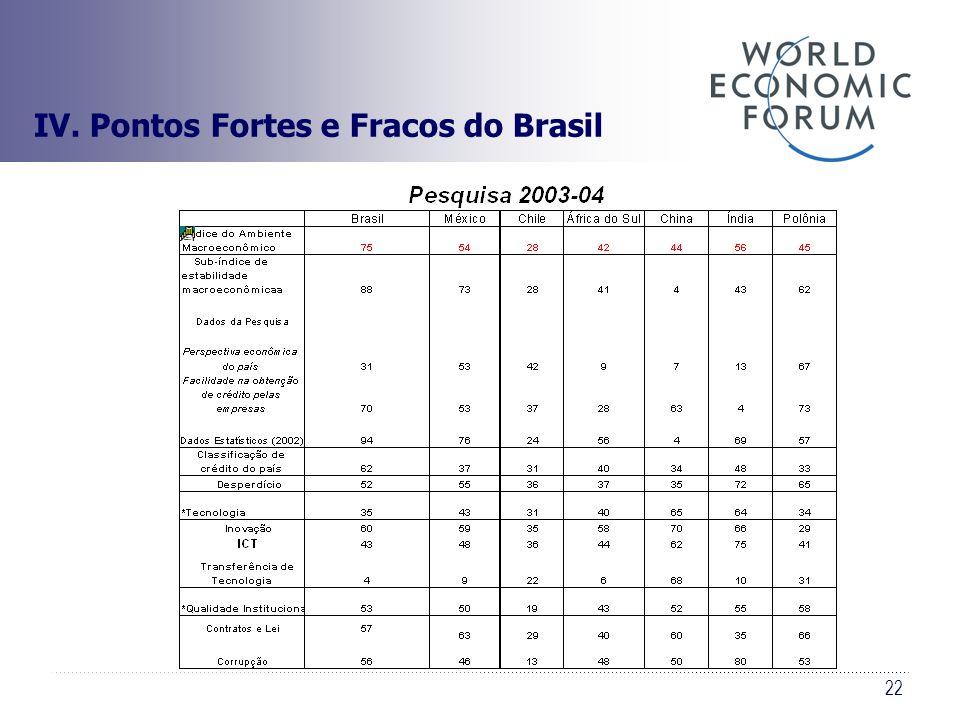 22 IV. Pontos Fortes e Fracos do Brasil
