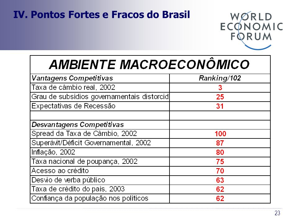 23 IV. Pontos Fortes e Fracos do Brasil