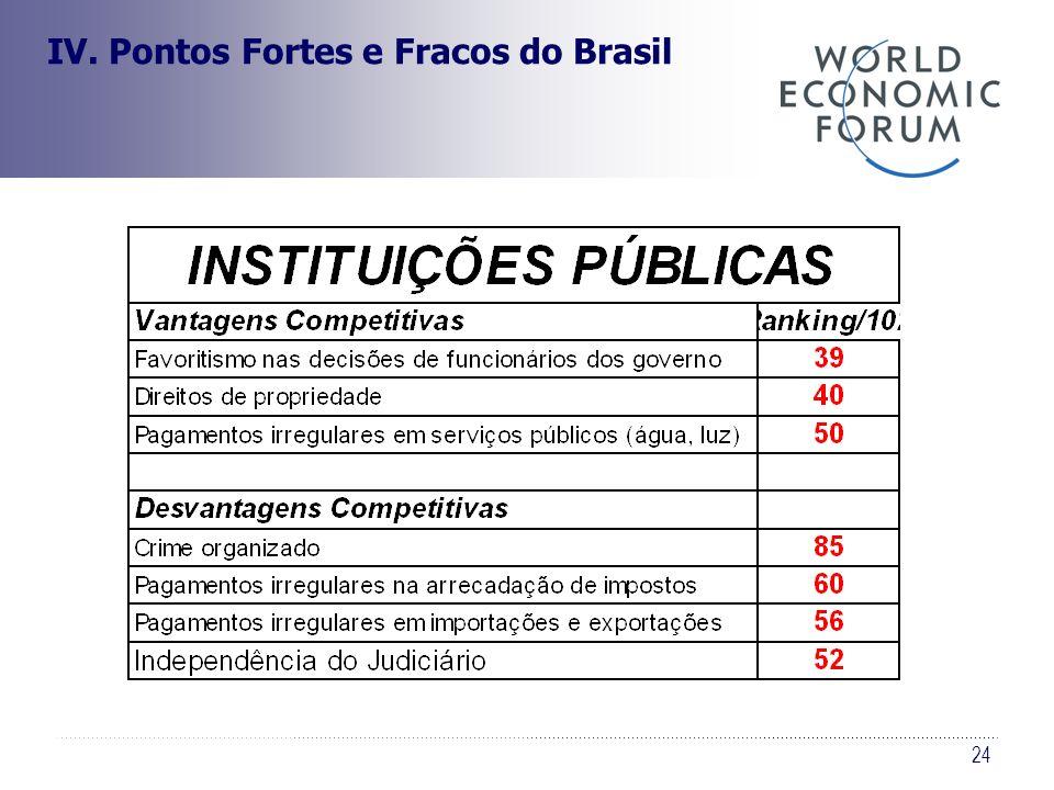 24 IV. Pontos Fortes e Fracos do Brasil