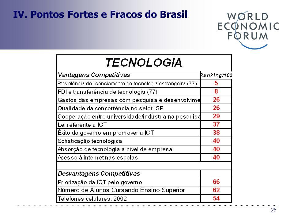 25 IV. Pontos Fortes e Fracos do Brasil