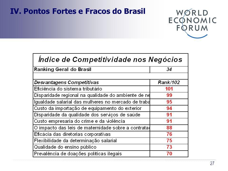 27 IV. Pontos Fortes e Fracos do Brasil
